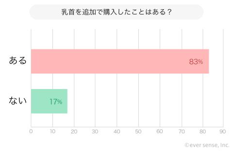 哺乳瓶 乳首 アンケート グラフ