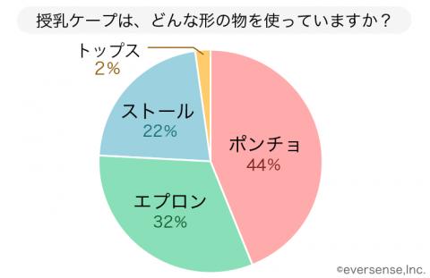 授乳ケープ おすすめ アンケートグラフ①