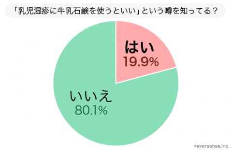 牛乳石鹸 グラフ