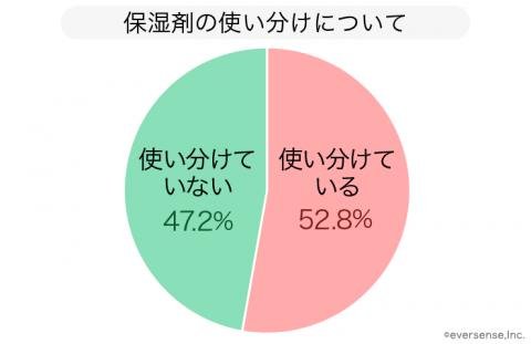 保湿剤 円グラフ
