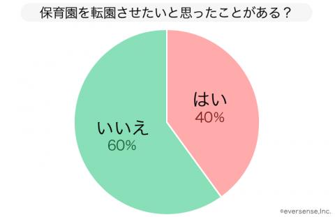保育園 転園 グラフ