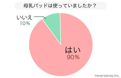 母乳パッド アンケート グラフ