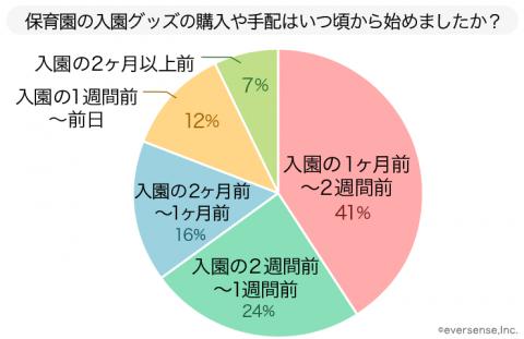 円グラフ 入園グッズ 購入時期