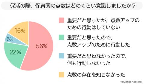 円グラフ 保活 点数