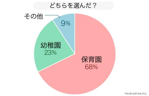 保育園 幼稚園 グラフ