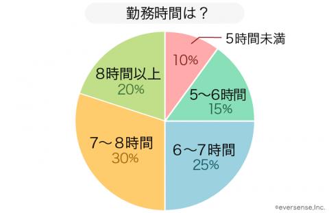 保育園 保護者の勤務時間 グラフ