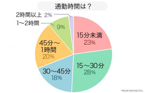 保育園 保護者の通勤時間 グラフ