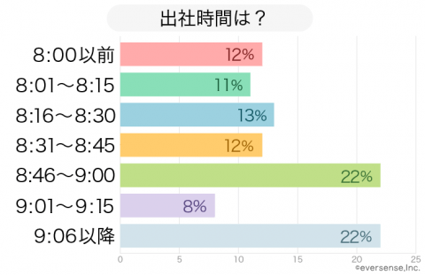保育園 保護者の出社時間 グラフ