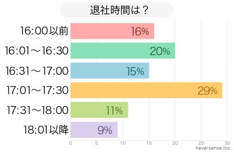 保育園 保護者の退社時間 グラフ