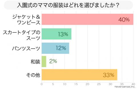 入園コーデ アンケート グラフ