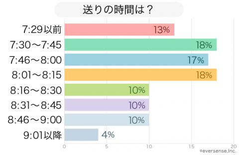 保育園 送り 時間 グラフ