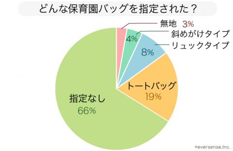 保育園 バッグ グラフ