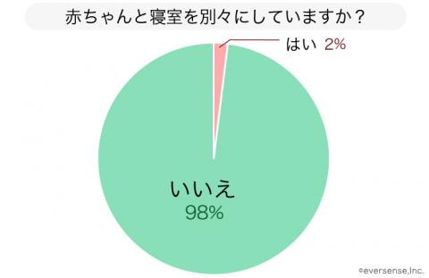 赤ちゃん 寝室 グラフ