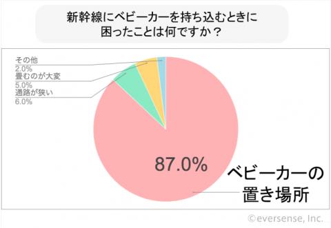 新幹線 ベビーカー アンケート