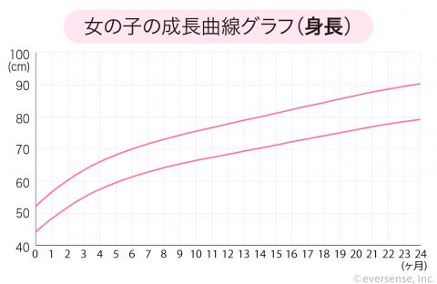 成長曲線 女の子 身長
