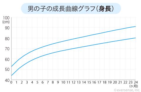 成長曲線 男の子 身長