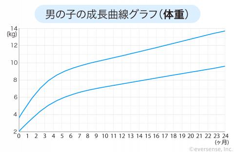 成長曲線 男の子 体重